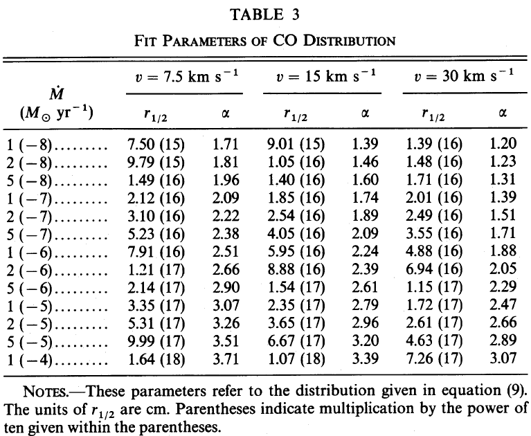 Mamon  CO photodissociation Z Alpha Table Statistics